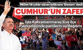 Kahramanmaraş il ve ilçe merkezinden partilere çıkan oy oranları!